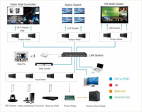 Multi functional video wall processor over IP,video wall controller