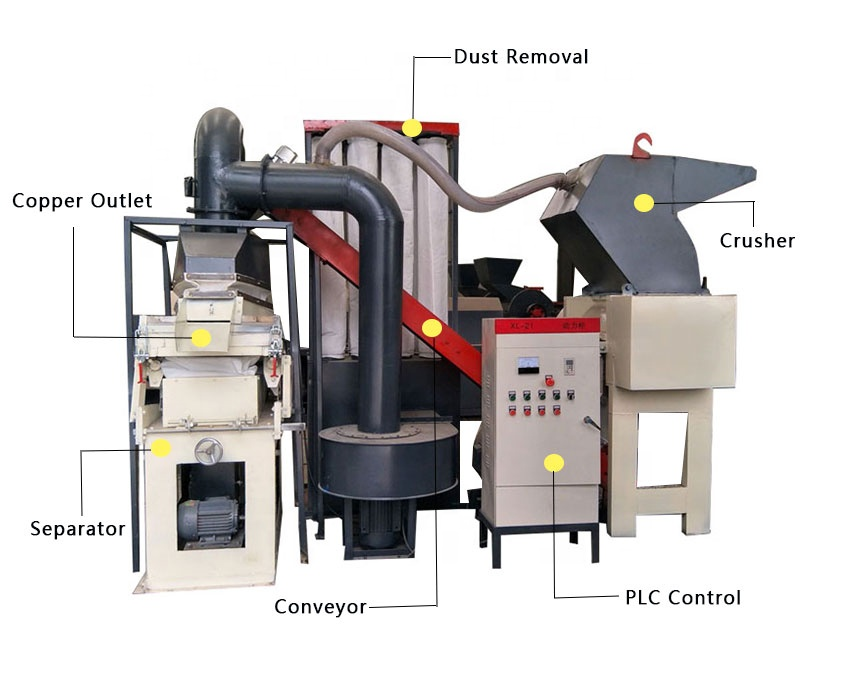 <strong>copper</strong> wire recycling machines
