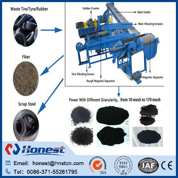 Waste rubber tyre grinder machine/Used Tire Grinder Machine/Rubber Powder Grinding Machine