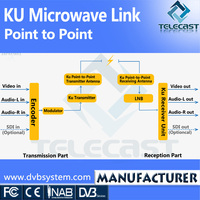 Ku Point to Point Microwave Link