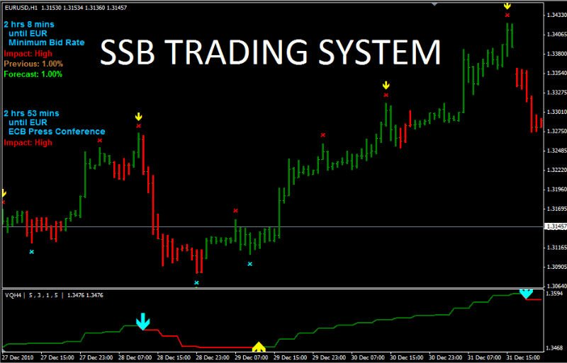 Scalper trading system