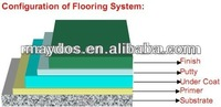 Maydos Eco-Friendly Anti Static Self Leveling Epoxy Floor Paintings(Healthy Paintings! Better Life!)
