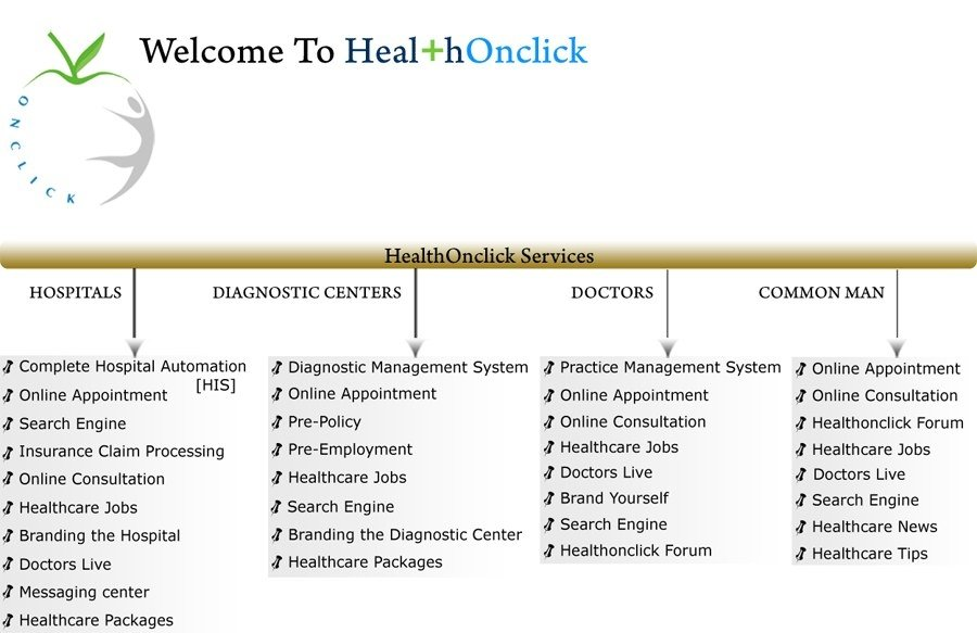 Medical Practice Management System - HealthmOnmclick