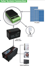 < Must Solar> PC1600A series 45A/60A MPPT smart home solar charge controller 48 volt