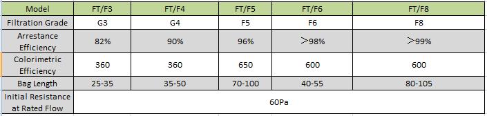 industrial filter synthetic pocket air filter/bag filter G4,F5.F6,F7,F8,F9