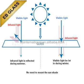 Temperature control dimming/smart glass,EB GLASS