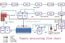 2-10T/H Concentrate tomato puree factory/ tomato paste processing plant