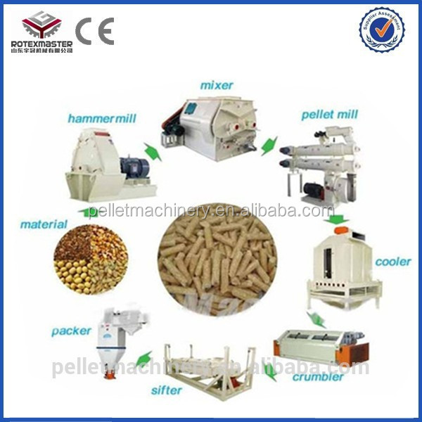 how to make animal feed pellet poultry feed ingredients making mill