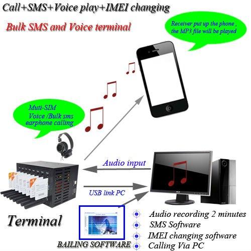 multi sim card modem bulk sms modem 16 Ports gsm/gprs SMS Modem Pool