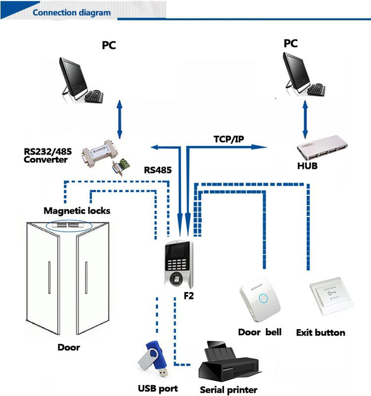 HF F2 Economical Fingerprint and Battery RFID Access Control System with Attendance