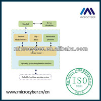 HART Board OEM Software Service