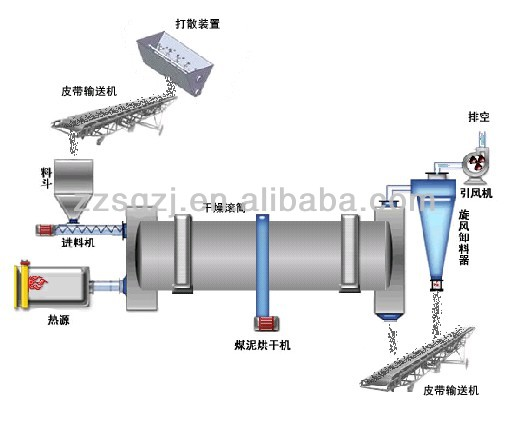 Factory outlet CE approval rotary dryer for drying sand