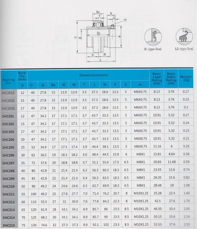 Stainless Steel Pillow Block Bearing, pillow block bearing, stainless steel bearing, bearing, bearings, industrial bearing