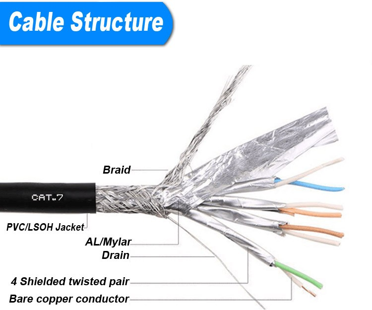 Cat7 SFTP SSTP LSZH Cable 23AWG 10gbase