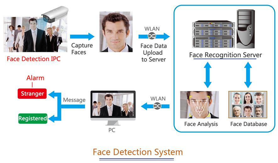 face recognition door access system