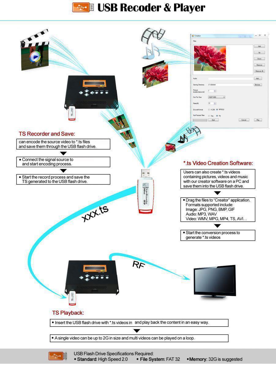 Portable Hdmi Cvbs Ypbpr S Video Usb Mpeg4 H264 Encoder To Rf Dvb C T Circuit Diagram 4