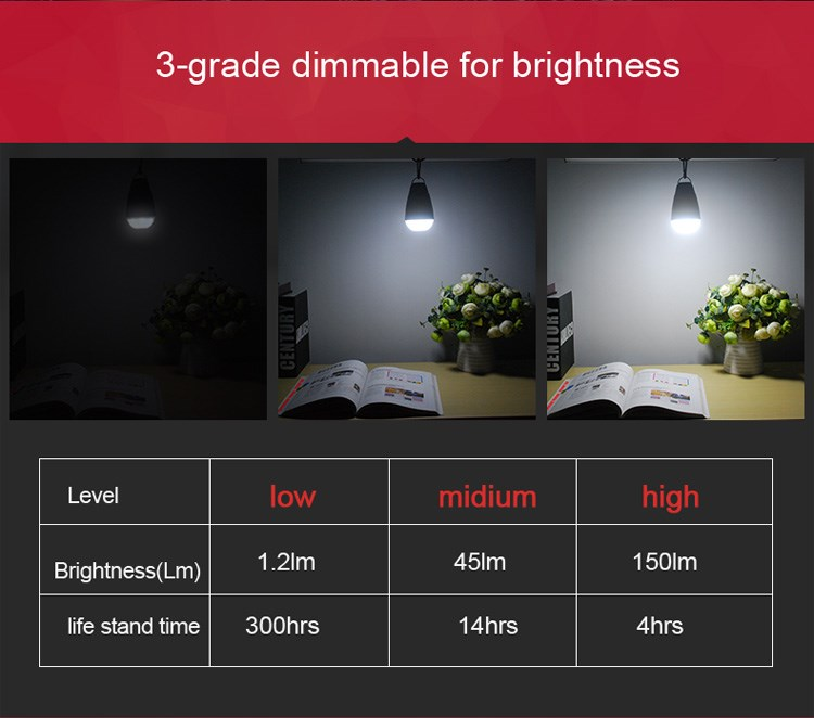 UYLED Remote Control Lithium Ion Battery Portable Waterproof Rechargeable Outdoor LED Camping Lantern Bulb