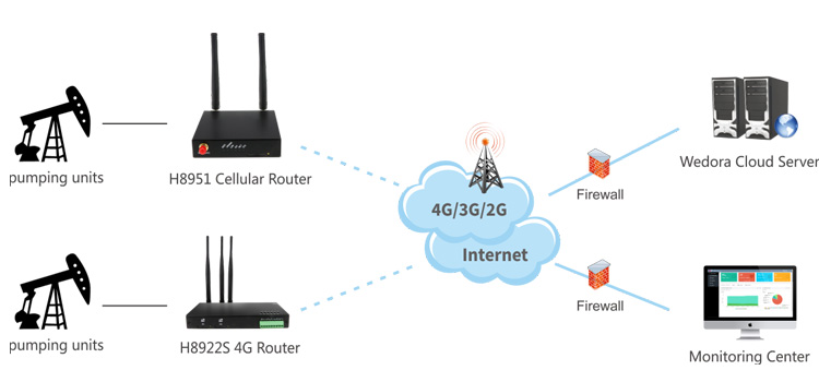 small size Lte m2m firewall router industrial wireless gateway 4g serial port modem