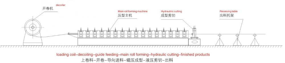Trade Assurance U Keel Galvanized Drywall Used Omega Profile Light Gauge Steel Framing Cold Roll Forming Machine