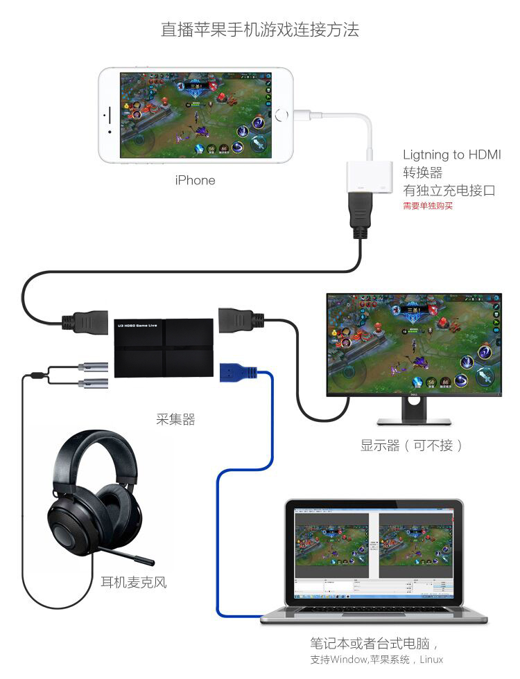 ezcap263 U3 HD60 Game Live 1080P HDMI YPBPR AV All to USB3.0 Video Capture Box Video to PC or Live Streaming with Microphone