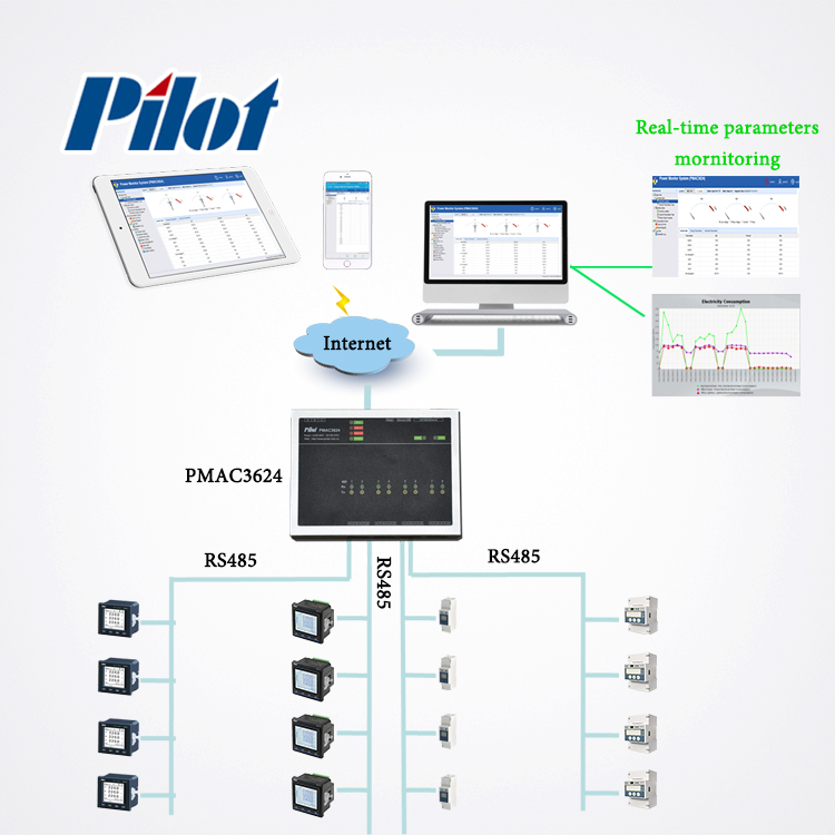 PILOT PMAC3624 Mini SCADA System - Ethernet Web Service Power Monitoring System