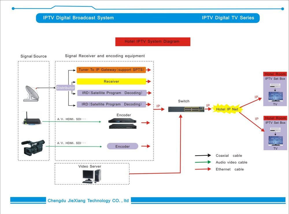 Chinese DVB-T Modulator with DVB-S/S2 Demodulator