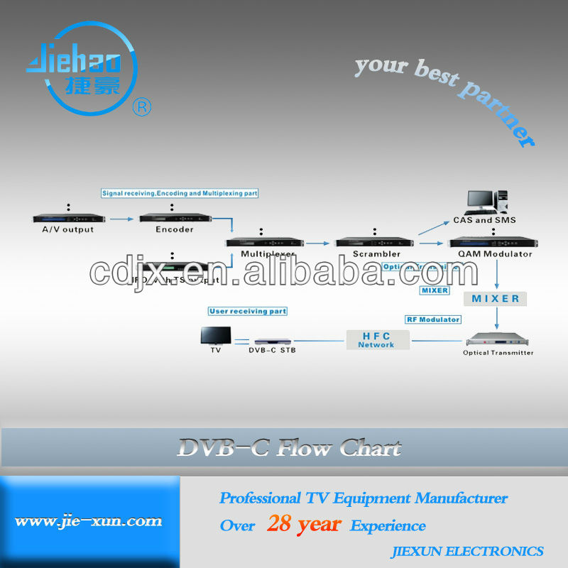 Cable TV system in Radio &TV broadcasting equipment