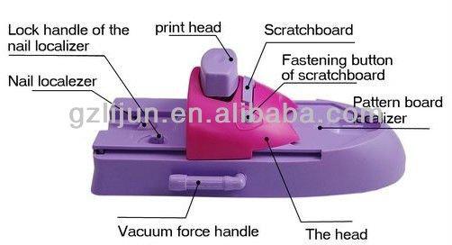 nail machine d 39 impression imprimante ongles sans. Black Bedroom Furniture Sets. Home Design Ideas