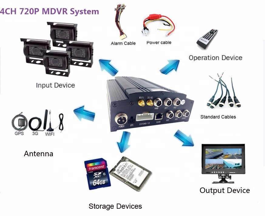 Full HD camera realtime tracking MDVR vehicle management 3G 4G Wifi GPS car mobile DVR