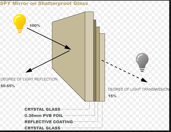Glass factory producing mirror glass of 1 way mirror 2 way for Two way mirror