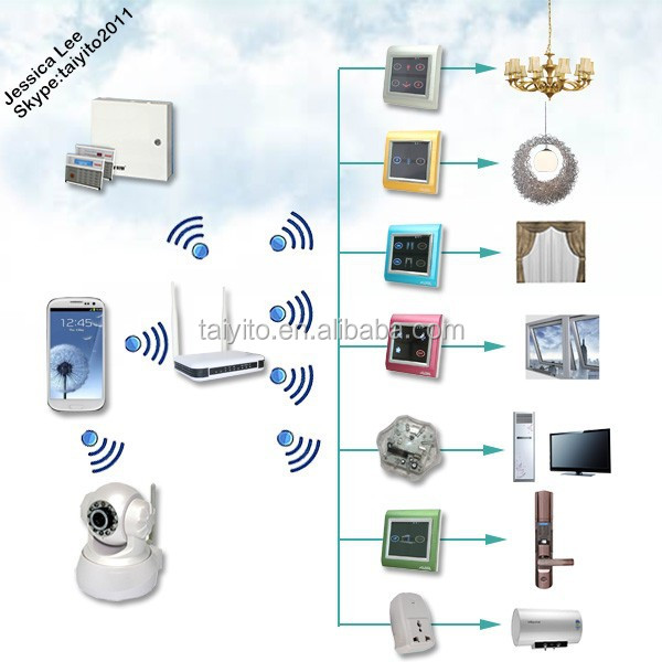 ZigBEE Home Automation Gateway, home automation smart home kit Domotic, home automation android