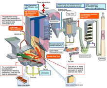 Power plant use household solid waste/garbage incinerator manufacturer