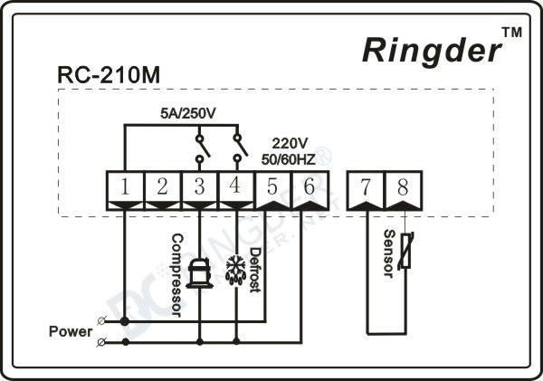 Ringder Rc