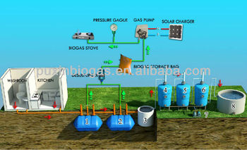 PUXIN Household waste water purification system