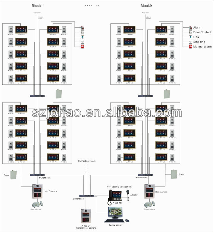 tcp/ip video access control system for multiple apartment building,support intercom between rooms and management center