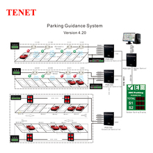 TENET Parking lot sensor system red green parking Garage space indicator