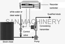 Automatic Paper Pulp consistency and flow control system