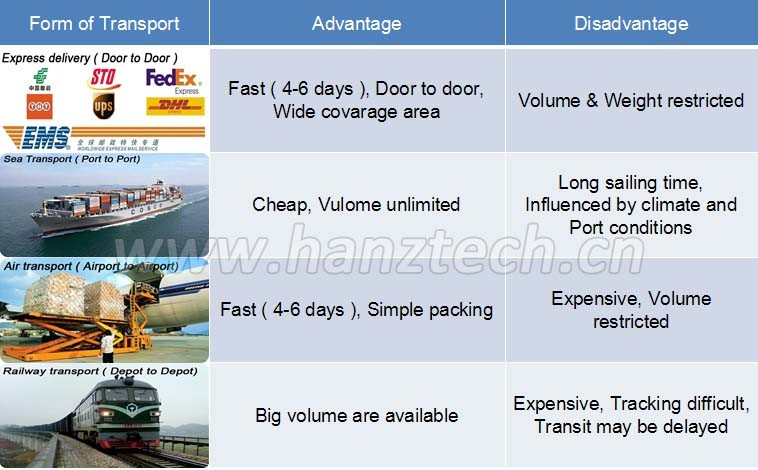advantages and disadvantages of fedex corporation