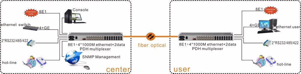 19inch 8e1 4gigabit Ethernet pdh fiber optical mux