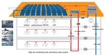 Plan II centralized heating, centralized heat storage solar water heating system
