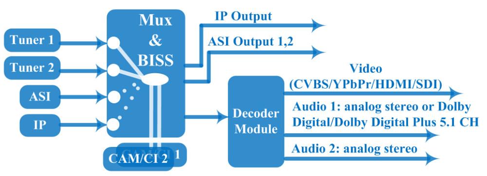 satellite internet receiver
