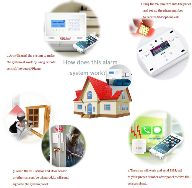 GSM alarm system and wifi IP alarm camera