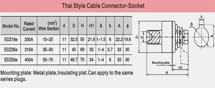 FEIMATE The Best Price 10-25mm2 Thai Style Female Socket For Welding Machine