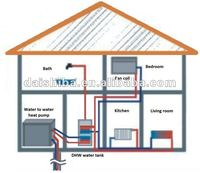 Water Source Heat Pumps/ geothermal water heater, ground water heating system for bathroom, kithcen hot water and floor heating