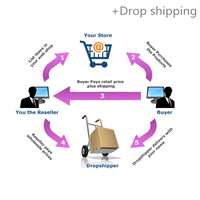 Best drop shipping service and warehouse consolidation service from China to Bulgaria