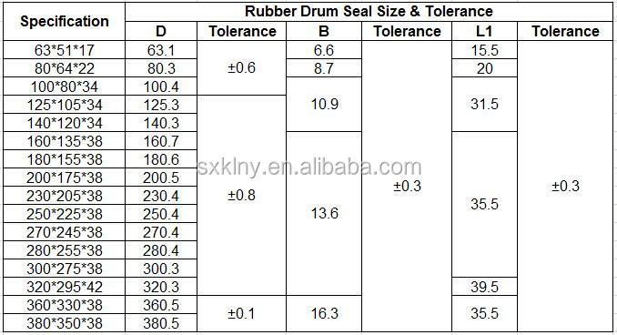 Famous Brand High Temperature PU Pneumatic Hydraulic Seals for Hydraulic Piston