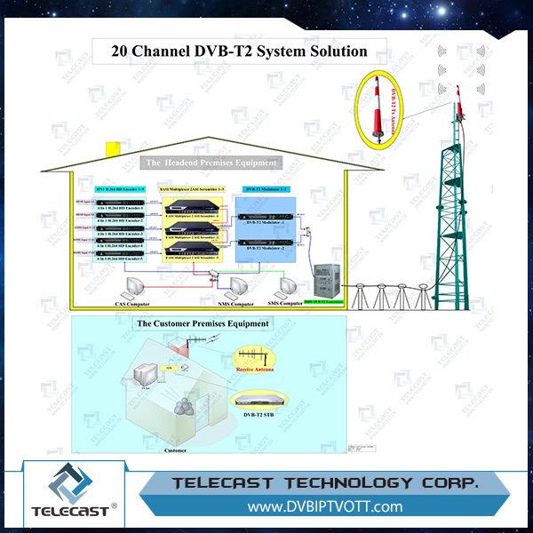 Digital TV data stream to the transmitting system Telecast T2 System
