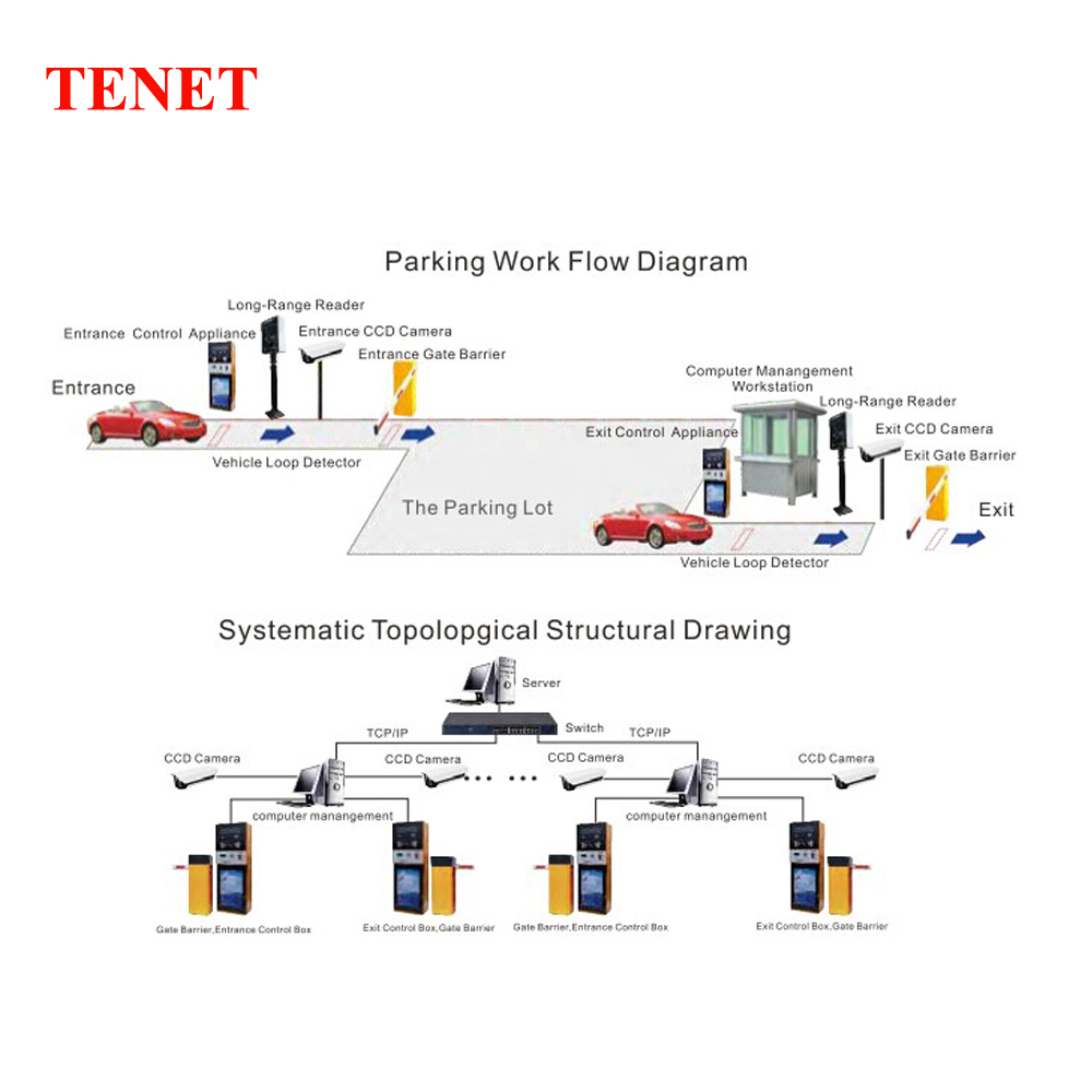 Entrance and Exit RFID Parking Barrier System for Access Control