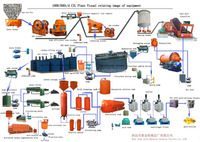 gold processing plant, feeder, jaw crusher, ball mill, separator, flotation machine, leaching tank, belt conveyor ect.