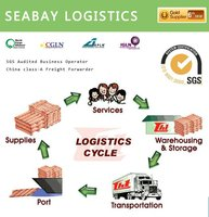 Competitive international freight forwarding door to door service